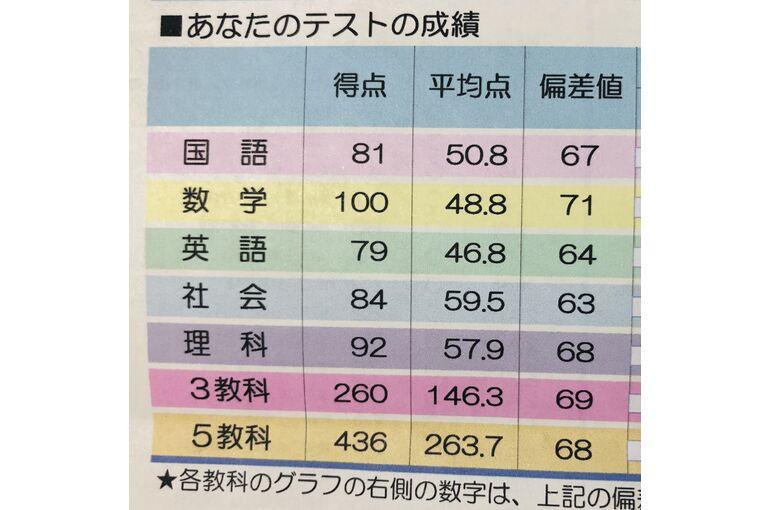 入試 高校 群馬 県